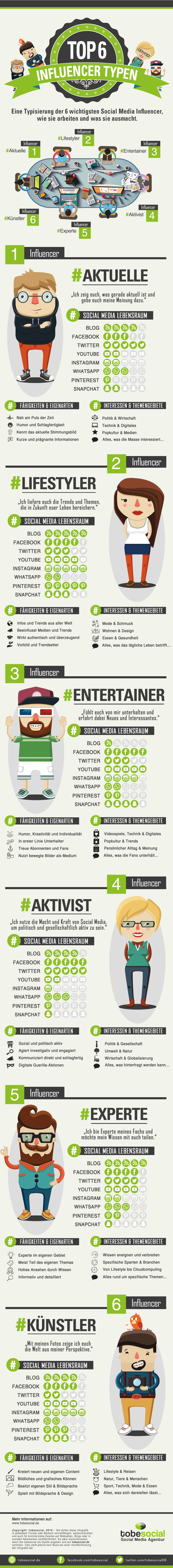 Influencer Marketing Infografik, Influencer Marketing Agentur